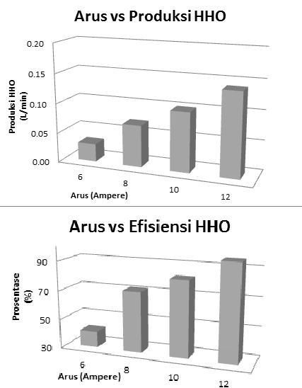 Perancangan HHO Generator untuk Motor Bensin dengan Bahan Bakar Utama Pertamax (4/6)